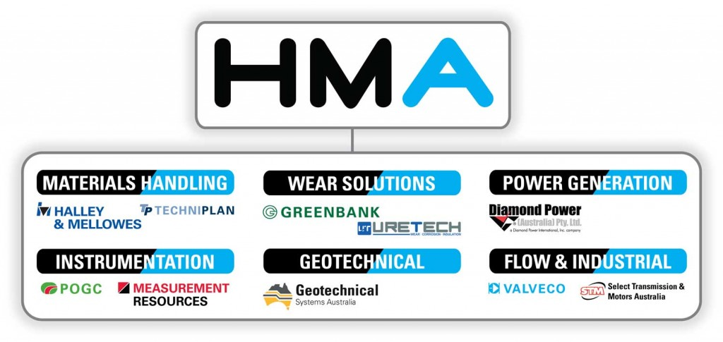 hma group format